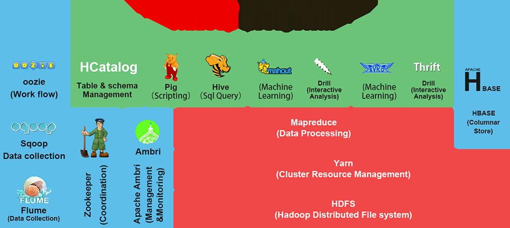 Hadoop概论(三)—— Hadoop 生态圈